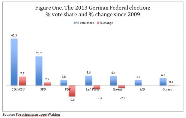 The 2013 German Federal election: not so boring after all